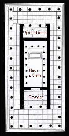 Estructura de un templo griego: Pronaos, Naos y Opistódomos.